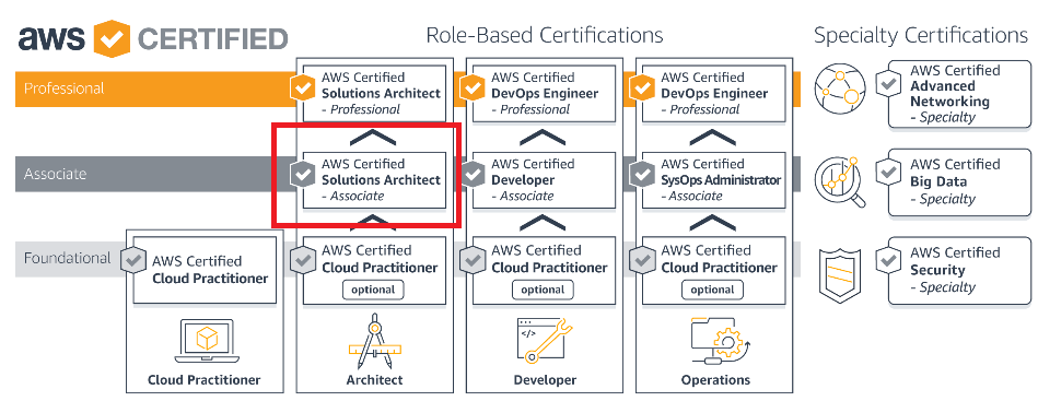 AWS Solutions Architect – Associate (Released February 2018) (SAA-C01)