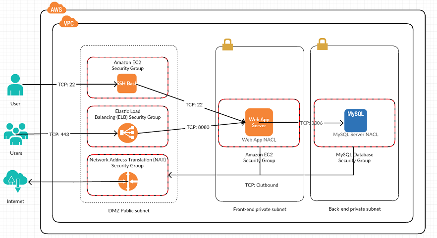 Security groups and network ACL in AWS VPC